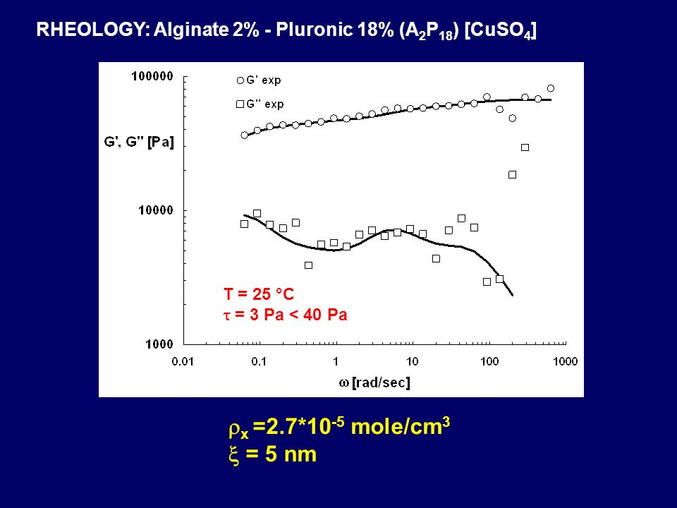 RHEOLOGY: Alginate 2% - Pluronic 18% (A2P18) [CuSO4]
